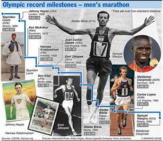 Olympics 2012 in infographics: track & field