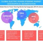 Global Electric Power Steering Market - Technavio Predicts the Americas to Continue Market Dominance Through 2021