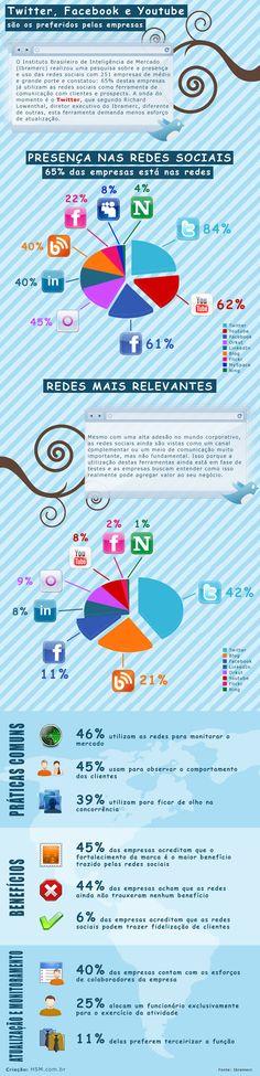 As redes sociais preferidas pelas empresas