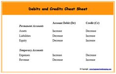Debits and credits are used in double-entry bookkeeping using bookkeeping journals. Learn how they work, access a cheat sheet. Small Business Accounting Software, Accounting Basics, Bookkeeping And Accounting, Financial Accounting, Accounting And Finance, Accounting Major, Forensic Accounting, Accounting Principles, Managerial Accounting