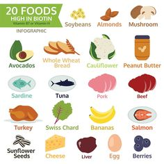 20 foods high in biotin