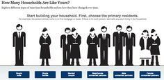 Less than a generation ago, the last two categories would not have even been mentioned. This shows an example of how the definition of family has changed over the years. People Infographic, Infographics, Interactive Infographic, Family Definition, Paper Video, The New Wave, Information Graphics, Sociology, Data Visualization