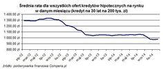Średnia rata dla wszystkich ofert kredytów hipotecznych na rynku w danym miesiącu (kredyty na 30 lat na 200 tys. zł) Źródło: www.comperia.pl