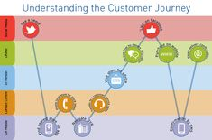 Moments and journeys: how to use the voice of the customer in a multichannel world | Econsultancy