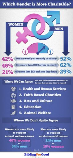#Charity #Infographic