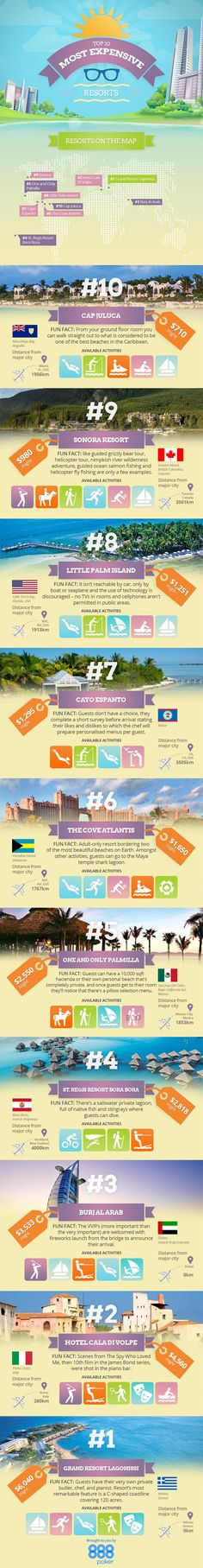The Top 10 Most Expensive Resorts [Infographic]