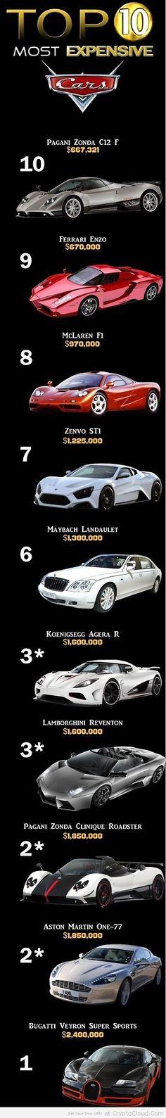 Los 10 Carros mas costosos del Mundo #Infografia