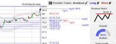 StockConsultant.com - WDAY ($WDAY) Workday stock w/ continuation breakout watch above 90.59, analysis and charts