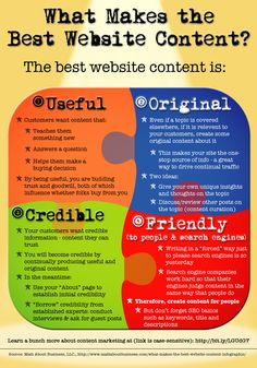 What Makes the Best Website Conten?  I printed this infographic and have it on the wall of my office! Thanks Matt!  http://www.mattaboutbusiness.com/what-makes-the-best-website-content-infographic/