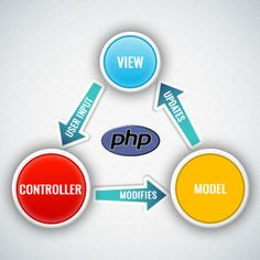 What are the MVC Guidelines for #PHP Developers?