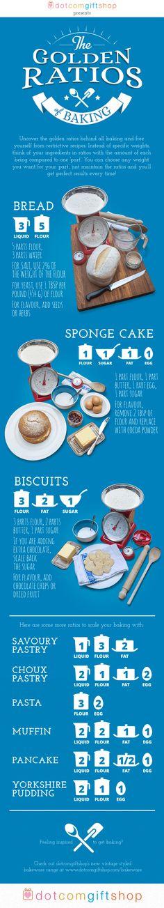 The golden ratios of baking | Dotcomgiftshop blog