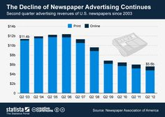 The Decline of Newspaper Advertising Continues