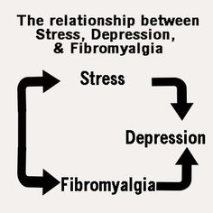 is there a relationship between stress and illness
