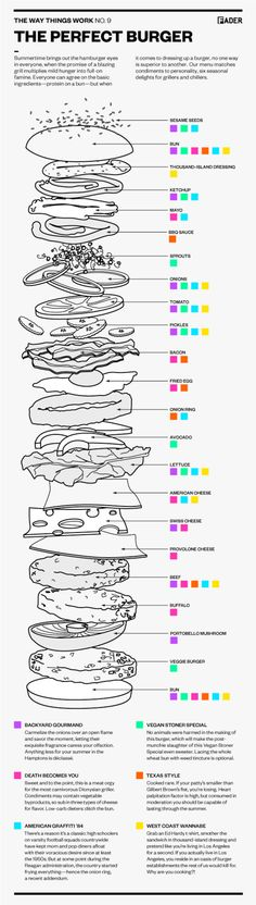 Perfect Burgers