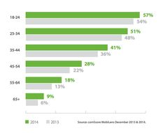 Consumers Who Watch Mobile Video