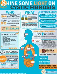 Infograph on cystic fibrosis #CFawareness #FreshAir #BreatheBetter