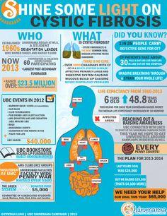 Infograph on cystic fibrosis #CFawareness #FreshAir #BreatheBetter