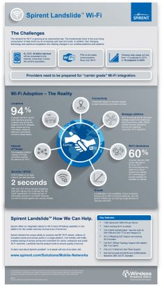 Wi-Fi Adoption - The Reality (Graphic: Business Wire)
