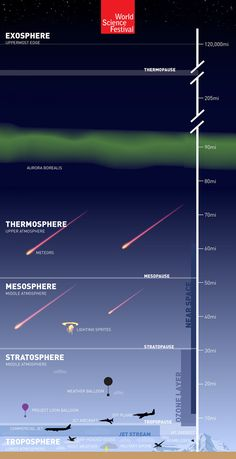 Earth's Atmosphere: 'The Great Aerial Ocean'  Infographic