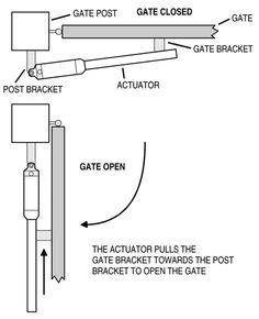 linear actuator applications - Google Search                                                                                                                                                                                 Mais