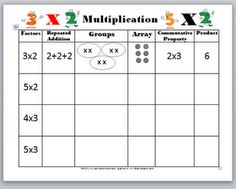 concept chart for teaching multiplication
