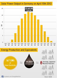 Solar Power Record In Germany — 22.68 GW — Infographic .... Solar Record 15th April 2013