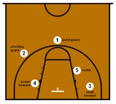 Basketball Positions and Rules   Basketball position : Wikis (The Full Wiki)