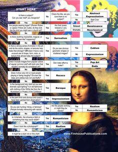 Art history time period flow chart, cheat sheet - 13 Schools of Art and a Chart. Art History Timeline, Art Timeline, Art History Lessons, Art Lessons, Art History Periods, Ap Art History 250, Art Periods, Art Worksheets, Art Curriculum