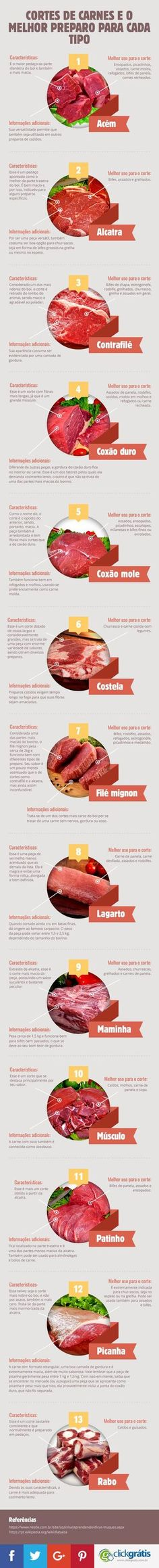 Get to know the pieces of meat infographic and the best preparation for each type Meat is animal fle Cooking Time, Cooking Recipes, Tapas, Menu Dieta, Food Hacks, Food Inspiration, Love Food, Just In Case, Food Porn