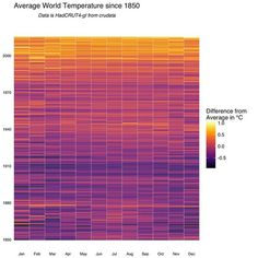 The Temperature of the World since 1850. ➖ HadCRUT4 is a global temperature dataset, providing gridded temperature anomalies across the world as well as averages for the hemispheres and the globe as a whole. CRUTEM4 and HadSST3 are the land and ocean components of this overall dataset, respectively. These datasets have been developed by the Climatic Research Unit (University of East Anglia) in conjunction with the Hadley Centre (UK Met Office), apart from the sea surface temperature (SST)…