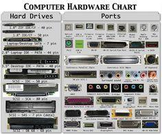 Computer Hardware Chart
