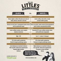 Arabica vs. Robusta Infographic by Little's Coffee www.wearelittles.com