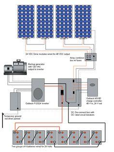 Solar power trailer: Part 2 by Jeffrey Yago, P.E., CEM