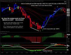 Sr Binary Forex Strategies Forex Resources Forex Trading