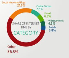 Share of internet time by category