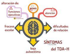 síntomas de TDAH