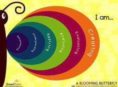 Bloom's Taxonomy Butterfly