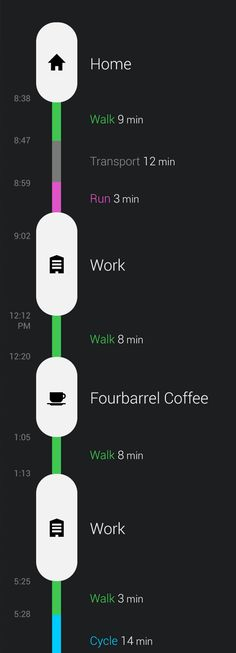 What about something (not the colors but the concept) like this for the layout of a FW's day/mini report? (Tell Lars I mean the foursquare floatover windows on how someone has spent their time, if further explanation is required)  Moves - Activity Tracker for iPhone and Android