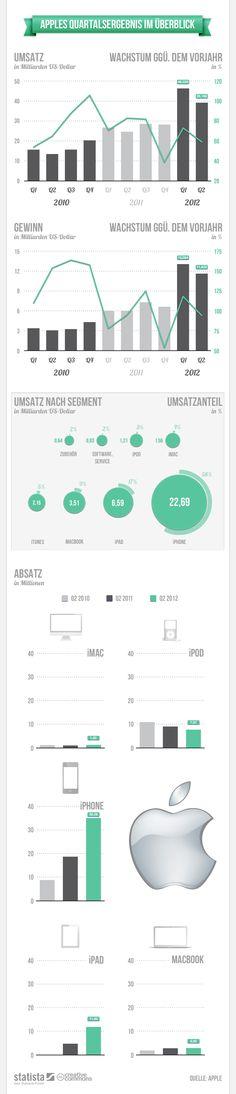 Apple Universum als Infografik
