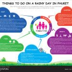 Things to do on a Rainy Day in Phuket_Graphicinfo_Poster