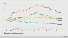 Evolución tasa de paro España Portugal Alemania Eurozona 2008 2015