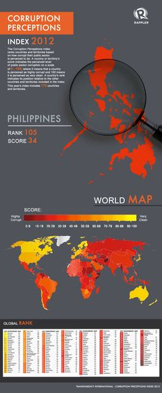 Corruption: How does the PH fare?