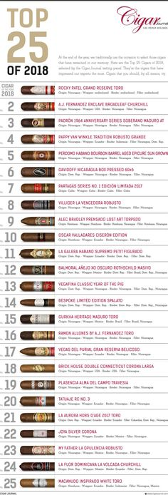 Here are the Top 25 cigars of selected by the Cigar Journal Tasting panel. They're the cigars that have impressed our experts the most. Cigars that you should, by all means, try. Top Cigars, Cigars And Whiskey, Pipes And Cigars, Cuban Cigars, Mild Cigars, Cigar Humidor, Cigar Bar, Cigar Club, Bourbon