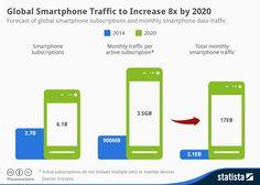 Global Smartphone Traffic