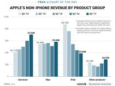 Heres how Apple is making its money outside of iPhone sales (AAPL)