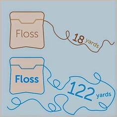 Did you know that the average person buys 18 yards of floss a year, but if you #floss properly it should be 122 yards?