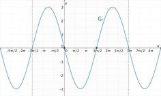 Graph der Funktion f mit Nullstellen x₁ = 0 und x₂ = 3π/2