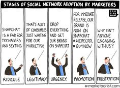 Snapchat / social network adoption - Tom Fishburne + good comments on the need for brands to adapt to each social network's specific set of rules