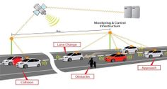 vehicle to vehicle communications - how it could work