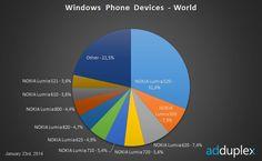 Enero termina como diciembre en Windows Phone: Nokia y el Lumia 520 mantienen las distancias  http://www.xatakawindows.com/p/106971